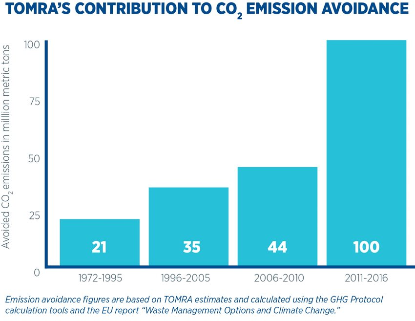 TOMRA's contribution to CO2 emission avoidance 1972-2017