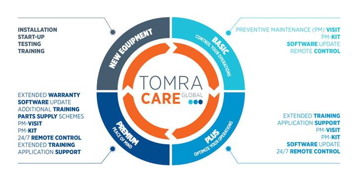 Logo TOMRA Care: Service and Support