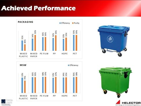 Achieved performance at DEDISA